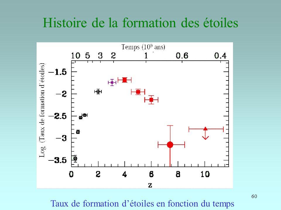 60 Histoire de la formation des étoiles Taux de formation détoiles en fonction du temps