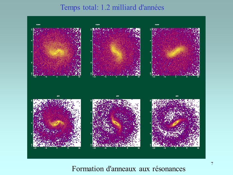 7 Formation d'anneaux aux résonances Temps total: 1.2 milliard d'années