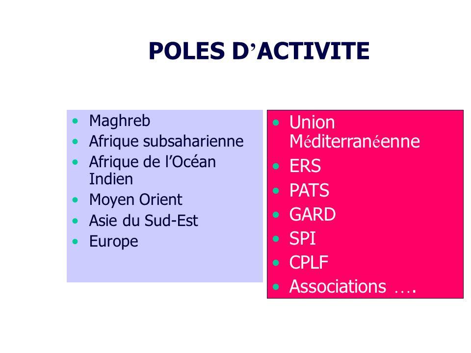 POLES D ACTIVITE Maghreb Afrique subsaharienne Afrique de lOcéan Indien Moyen Orient Asie du Sud-Est Europe Union M é diterran é enne ERS PATS GARD SPI CPLF Associations ….