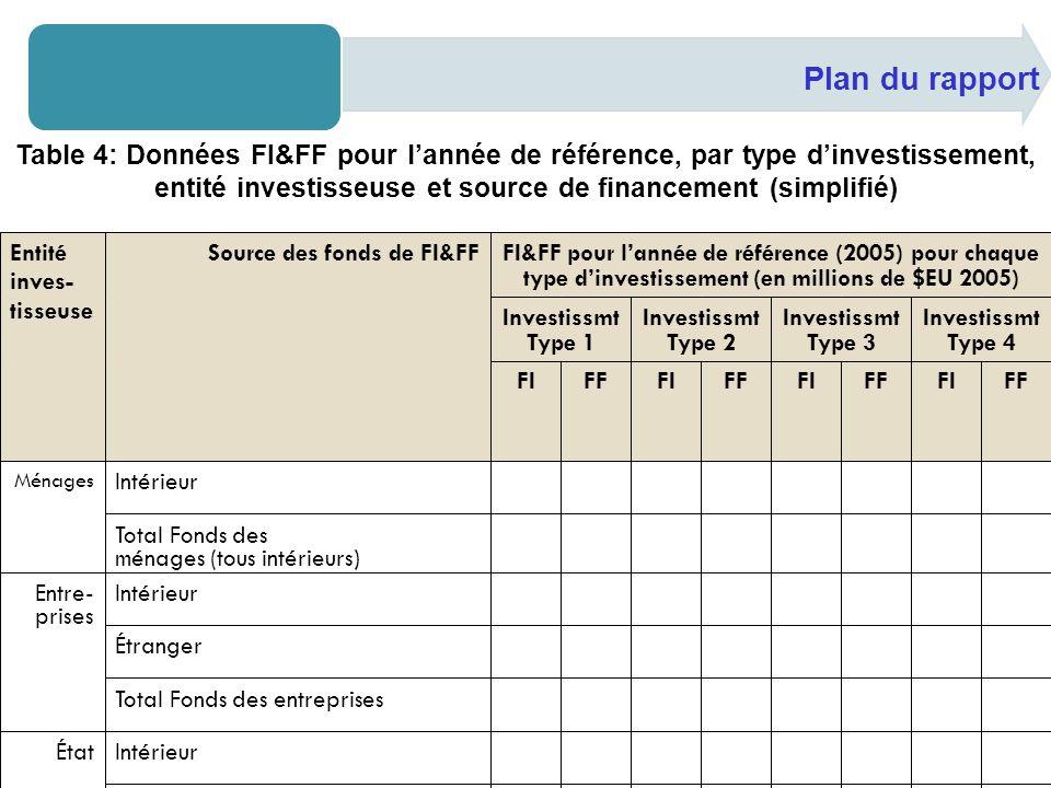 Plan du rapport Table 4: Données FI&FF pour lannée de référence, par type dinvestissement, entité investisseuse et source de financement (simplifié)
