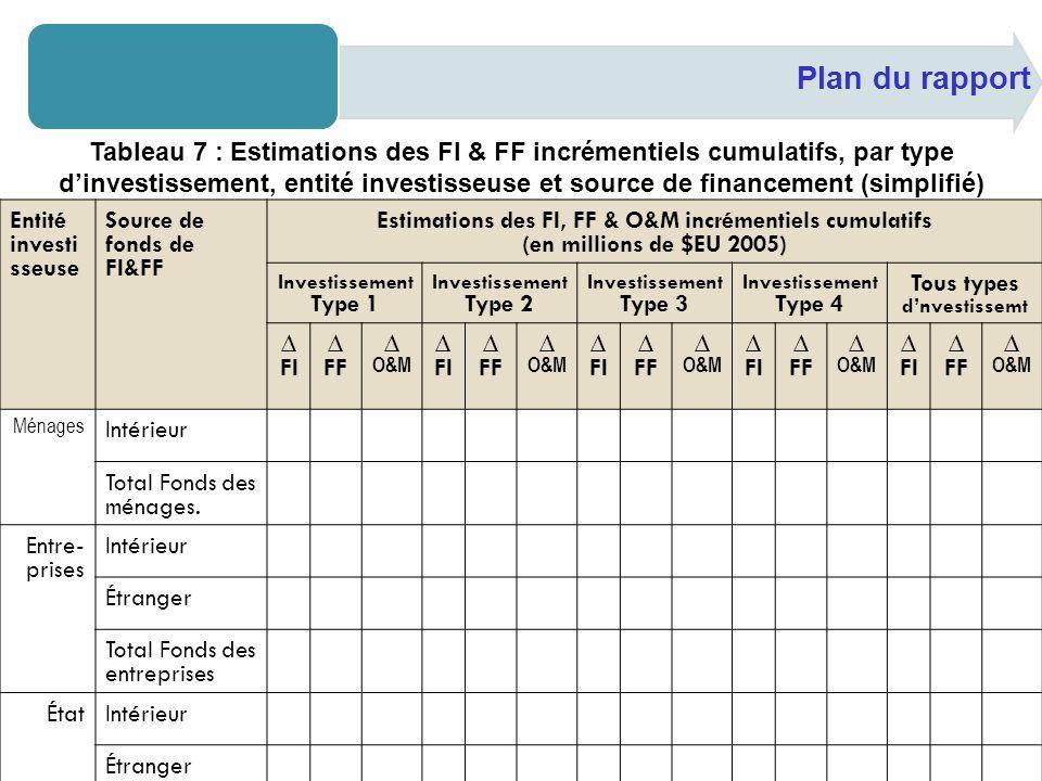 Plan du rapport Tableau 7 : Estimations des FI & FF incrémentiels cumulatifs, par type dinvestissement, entité investisseuse et source de financement (simplifié) Entité investi sseuse Source de fonds de FI&FF Estimations des FI, FF & O&M incrémentiels cumulatifs (en millions de $EU 2005) Investissement Type 1 Investissement Type 2 Investissement Type 3 Investissement Type 4 Tous types dnvestissemt FI FF O&M FI FF O&M FI FF O&M FI FF O&M FI FF O&M Ménages Intérieur Total Fonds des ménages.