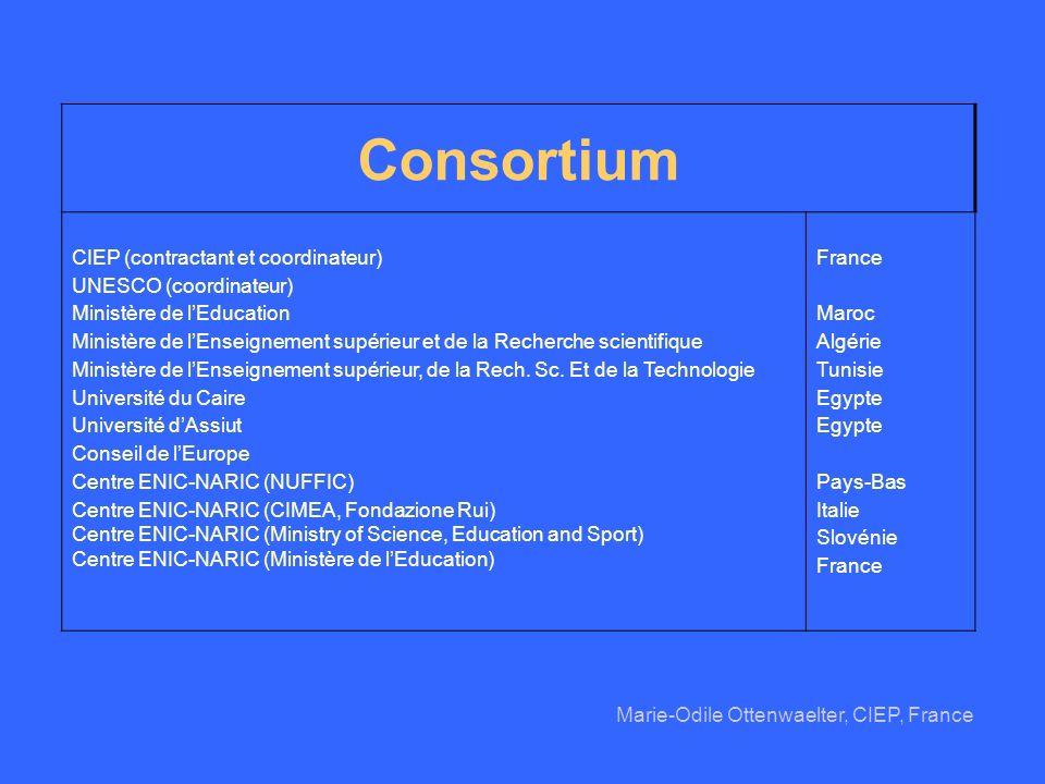 Consortium CIEP (contractant et coordinateur) UNESCO (coordinateur) Ministère de lEducation Ministère de lEnseignement supérieur et de la Recherche sc