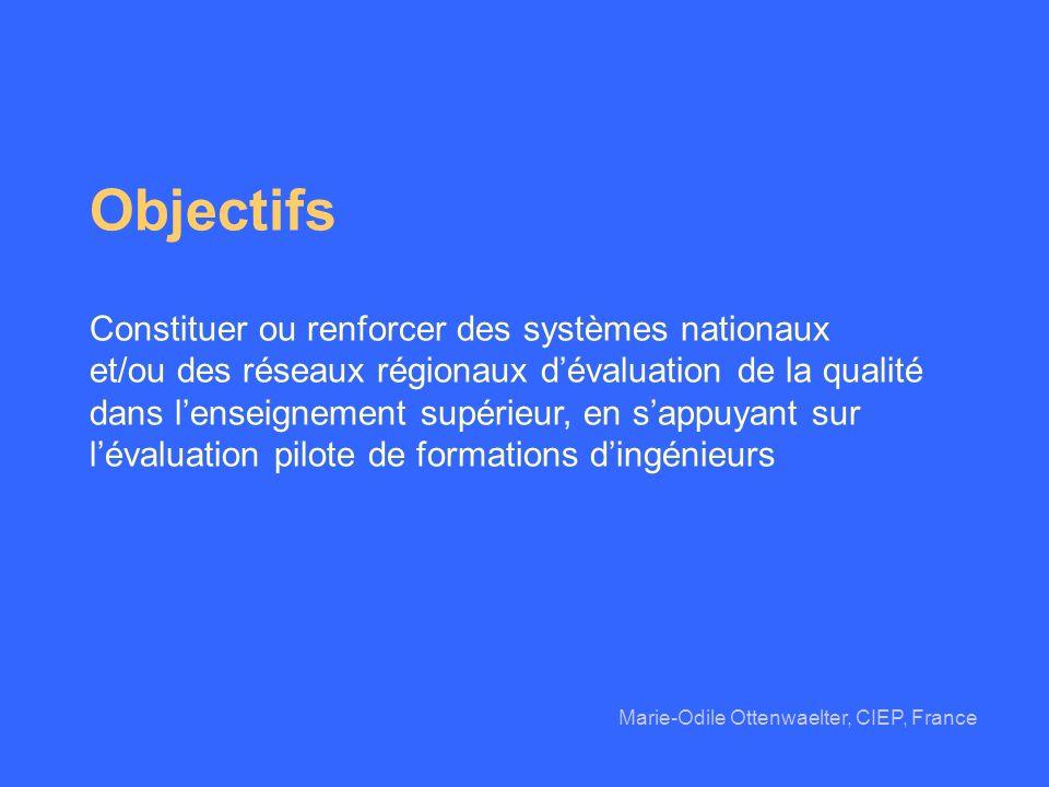 Objectifs Constituer ou renforcer des systèmes nationaux et/ou des réseaux régionaux dévaluation de la qualité dans lenseignement supérieur, en sappuy