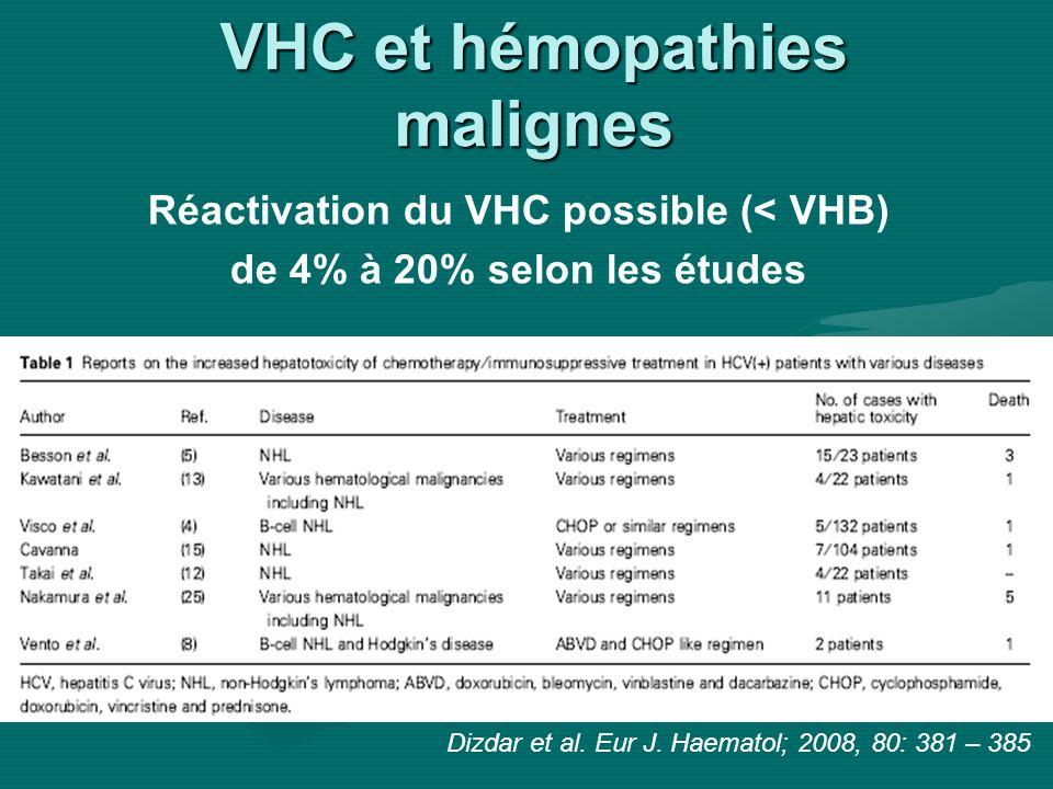 VHC et hémopathies malignes Réactivation du VHC possible (< VHB) de 4% à 20% selon les études Dizdar et al. Eur J. Haematol; 2008, 80: 381 – 385