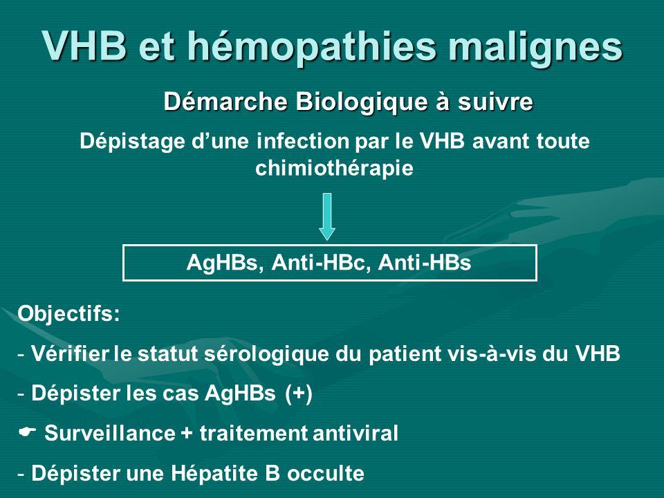 VHB et hémopathies malignes Démarche Biologique à suivre Dépistage dune infection par le VHB avant toute chimiothérapie AgHBs, Anti-HBc, Anti-HBs Obje