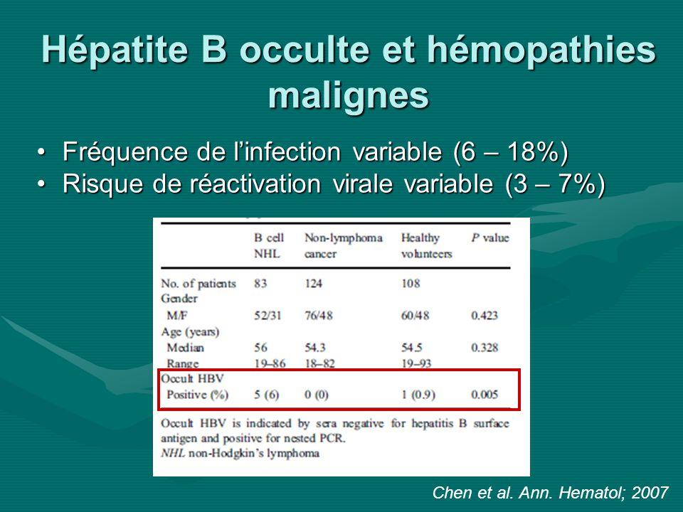 Hépatite B occulte et hémopathies malignes Fréquence de linfection variable (6 – 18%)Fréquence de linfection variable (6 – 18%) Risque de réactivation