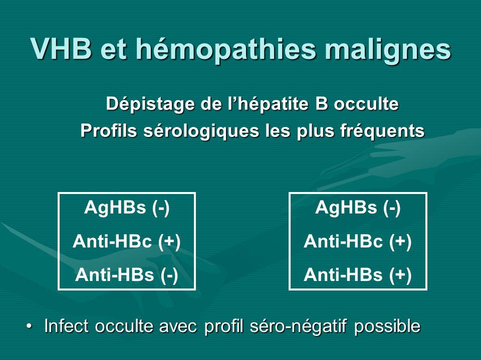 VHB et hémopathies malignes Dépistage de lhépatite B occulte Profils sérologiques les plus fréquents AgHBs (-) Anti-HBc (+) Anti-HBs (-) AgHBs (-) Ant