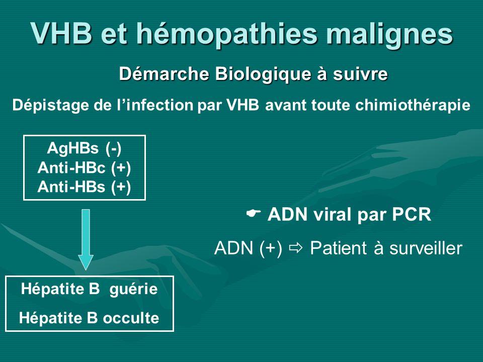 VHB et hémopathies malignes Démarche Biologique à suivre AgHBs (-) Anti-HBc (+) Anti-HBs (+) Hépatite B guérie Hépatite B occulte ADN viral par PCR AD
