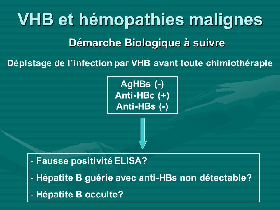 VHB et hémopathies malignes Démarche Biologique à suivre AgHBs (-) Anti-HBc (+) Anti-HBs (-) - Fausse positivité ELISA? - Hépatite B guérie avec anti-