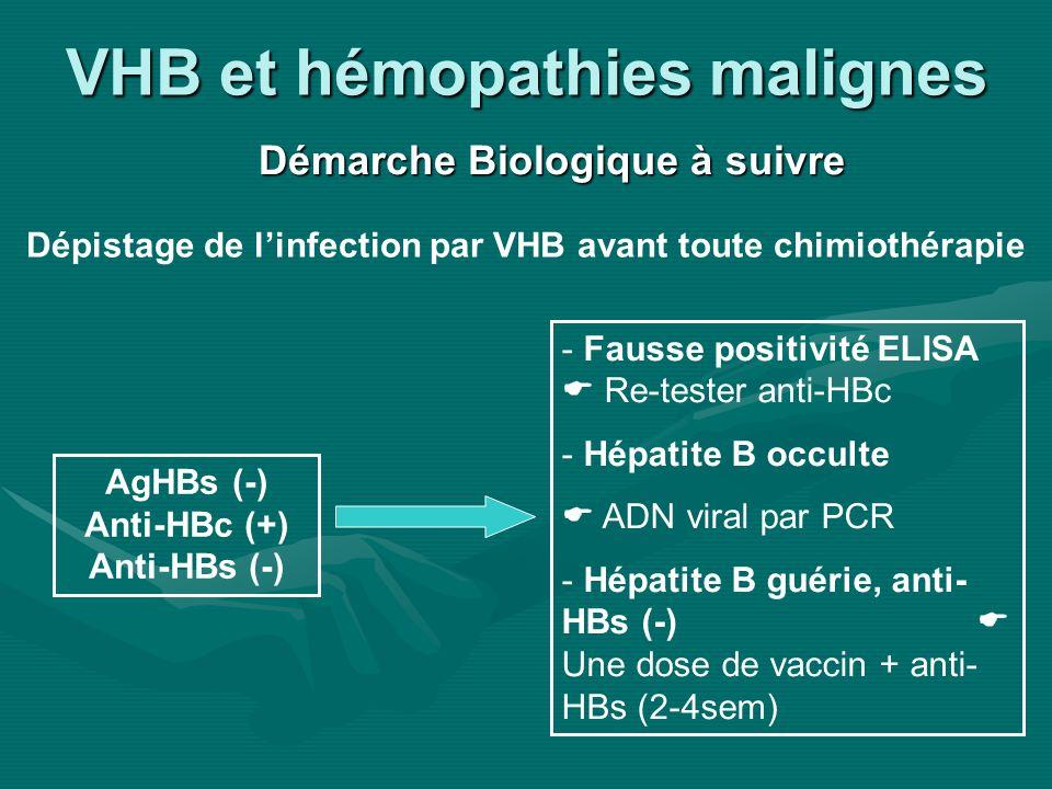 VHB et hémopathies malignes Démarche Biologique à suivre AgHBs (-) Anti-HBc (+) Anti-HBs (-) - Fausse positivité ELISA Re-tester anti-HBc - Hépatite B