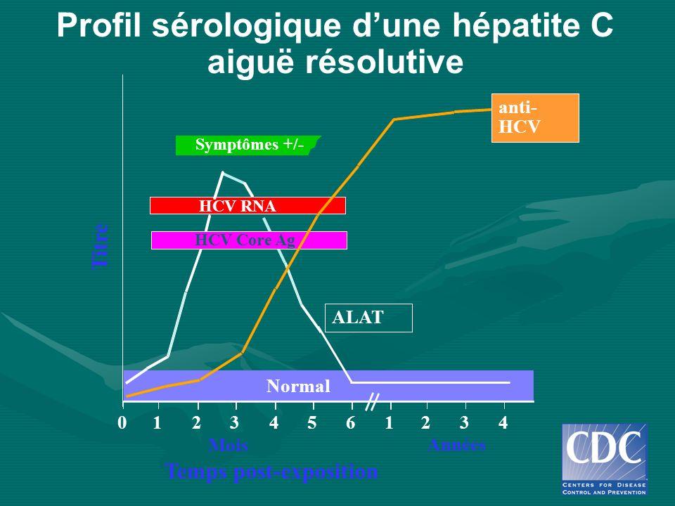 Profil sérologique dune hépatite C aiguë résolutive Symptômes +/- Temps post-exposition Titre anti- HCV ALAT Normal 012345 61234 Années Mois HCV RNA H