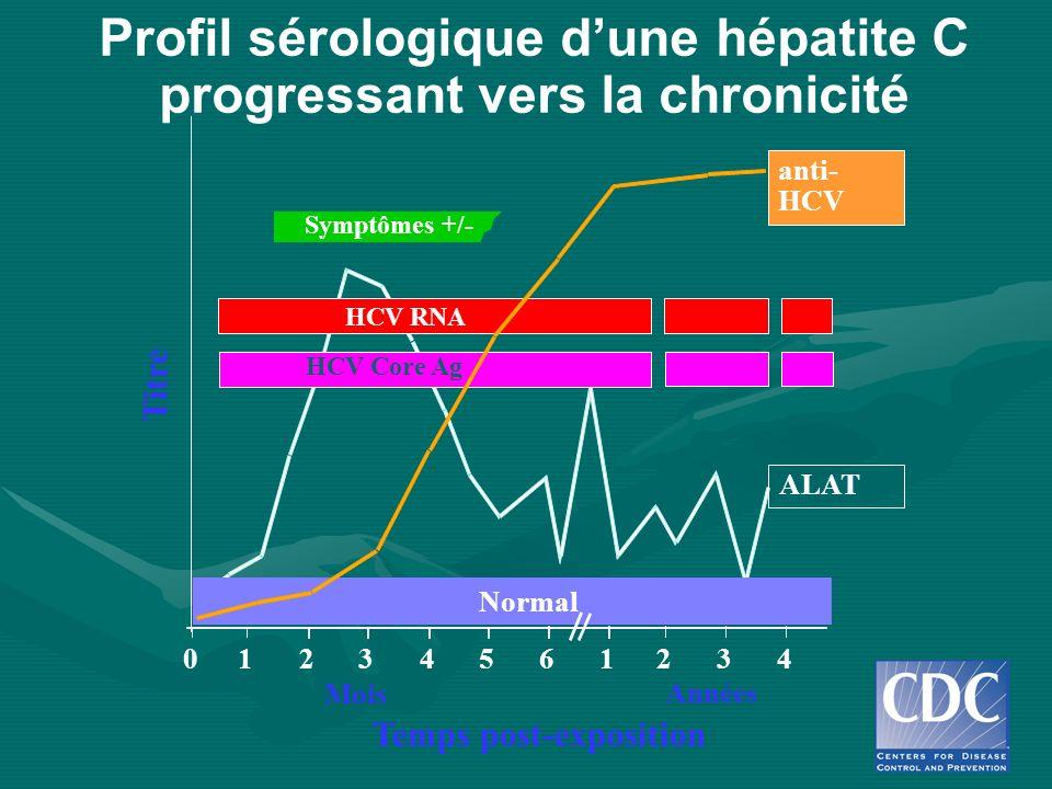 Profil sérologique dune hépatite C progressant vers la chronicité Symptômes +/- Temps post-exposition Titre anti- HCV ALAT Normal 012345 61234 Années