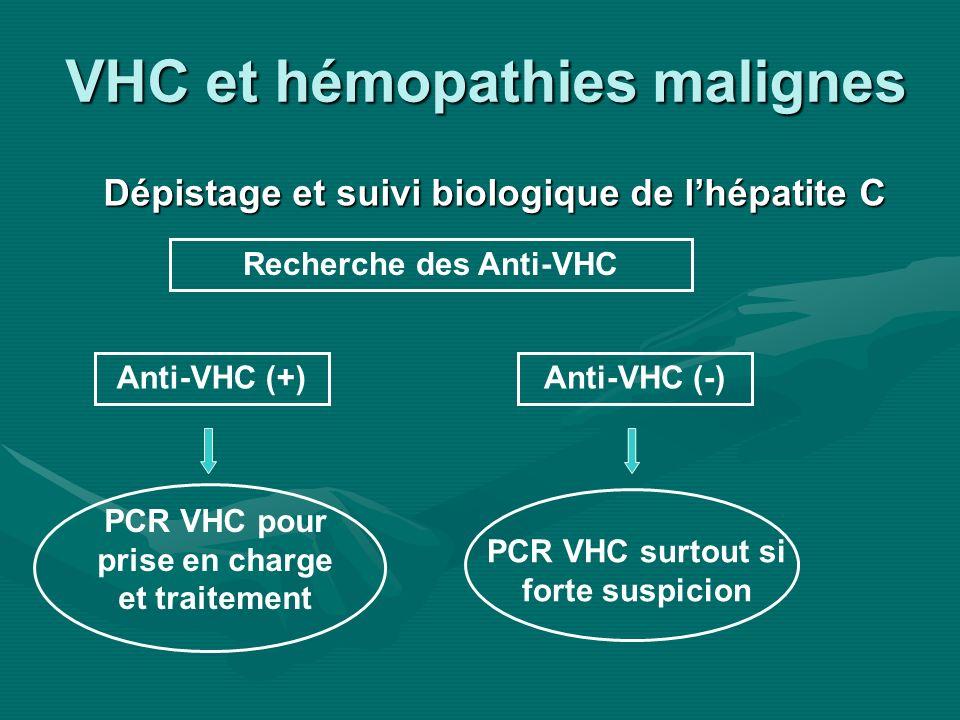 VHC et hémopathies malignes Dépistage et suivi biologique de lhépatite C Recherche des Anti-VHC PCR VHC pour prise en charge et traitement Anti-VHC (+