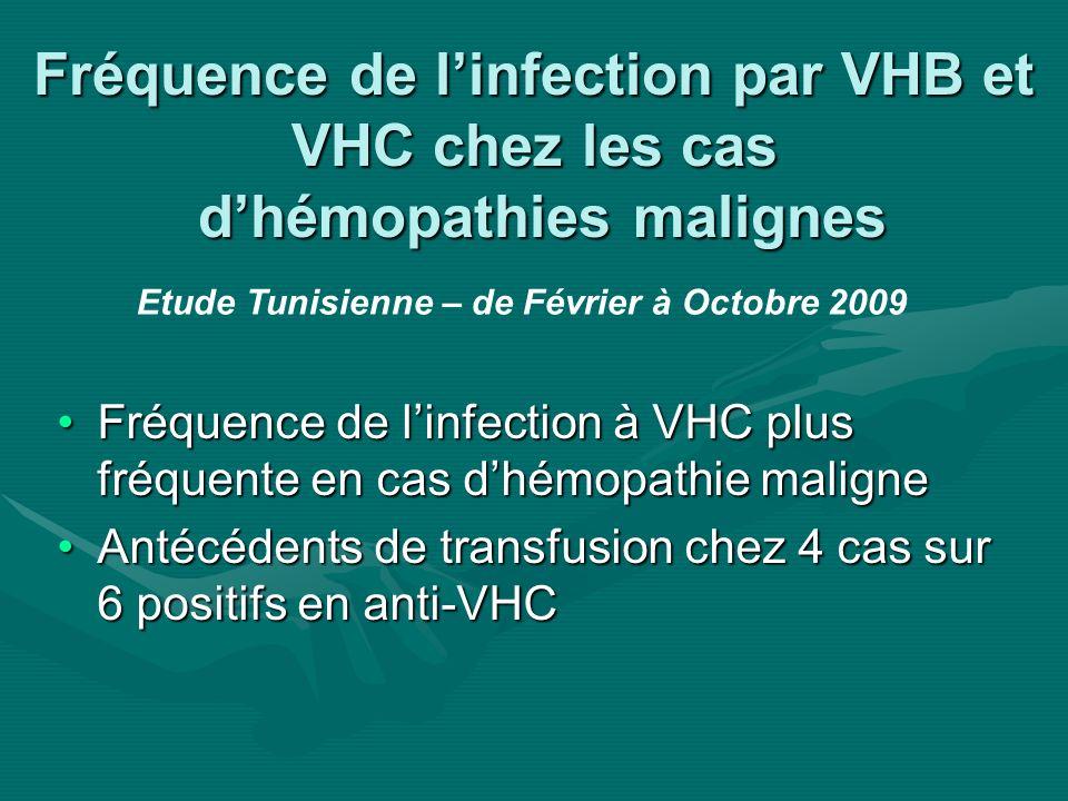 VHB et hémopathies malignes Risque de réactivation du VHB = 20 à 60% en cas dAgHBs (+)Risque de réactivation du VHB = 20 à 60% en cas dAgHBs (+) Définition dune réactivation du VHB:Définition dune réactivation du VHB: –Apparition de lADN viral au niveau sérique –Augmentation de la charge virale dau moins 1log –Augmentation des transaminases sur 2 prélèvements de suite (> 3 fois) Liang R.