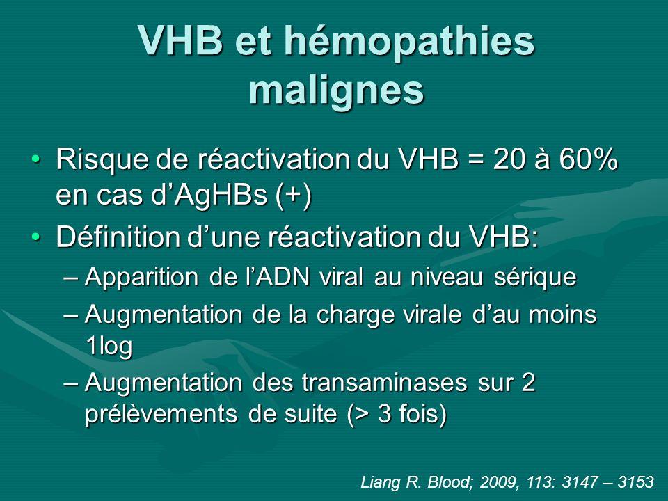 VHB et hémopathies malignes Risque de réactivation du VHB = 20 à 60% en cas dAgHBs (+)Risque de réactivation du VHB = 20 à 60% en cas dAgHBs (+) Défin