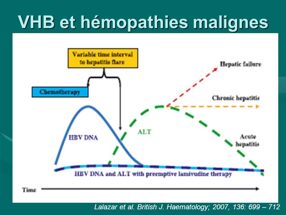VHB et hémopathies malignes Facteurs de risque de la réactivation du VHB Lalazar et al.