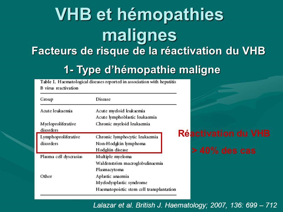 VHB et hémopathies malignes Facteurs de risque de la réactivation du VHB Réactivation VHB possible 16sem après début CT [4-36sem] 2- Type de traitement utilisé Risque élevé en cas de traitement par: - Corticostéroïdes73% vs 38% (Cheng et al.