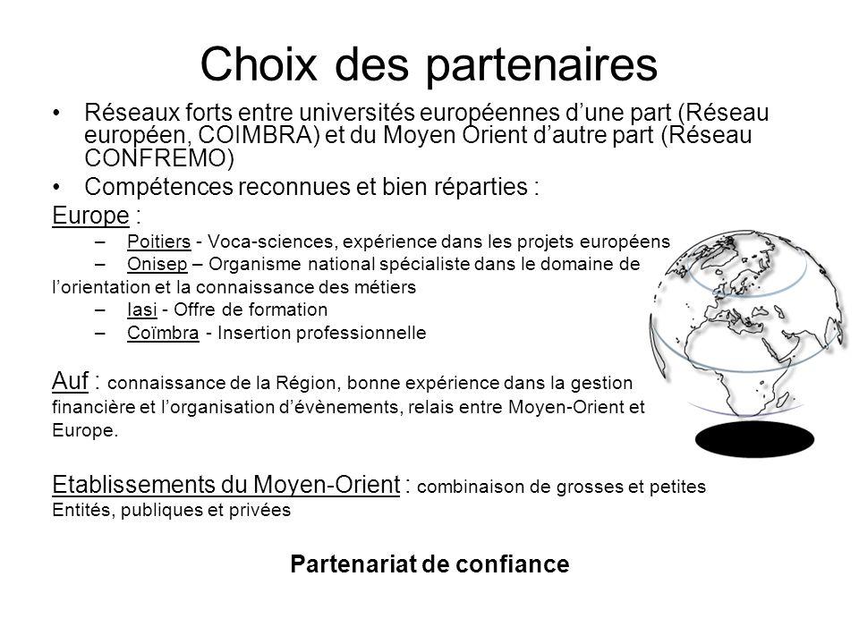 Choix des partenaires Réseaux forts entre universités européennes dune part (Réseau européen, COIMBRA) et du Moyen Orient dautre part (Réseau CONFREMO