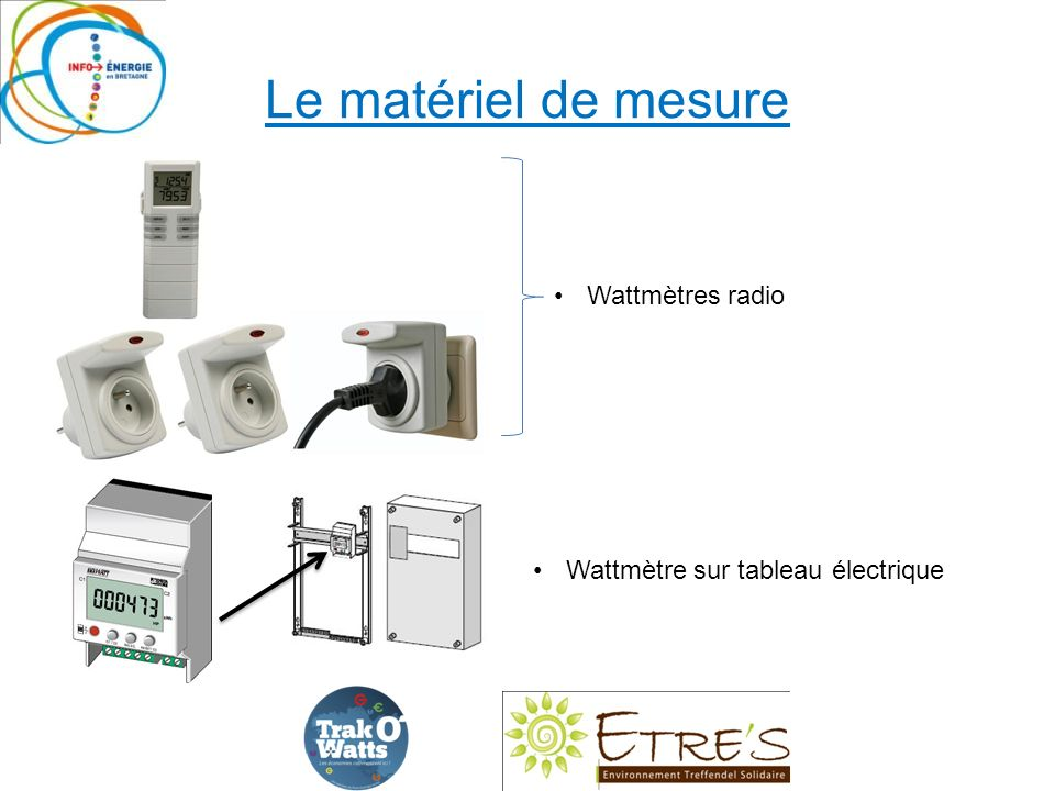 Le matériel de mesure Wattmètres radio Wattmètre sur tableau électrique