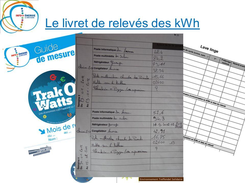 Le livret de relevés des kWh Wattmètres radio Wattmètre sur tableau électrique