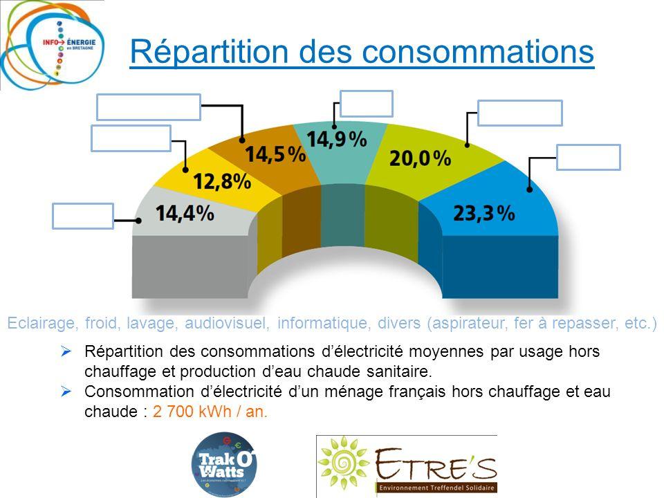 Répartition des consommations délectricité moyennes par usage hors chauffage et production deau chaude sanitaire.
