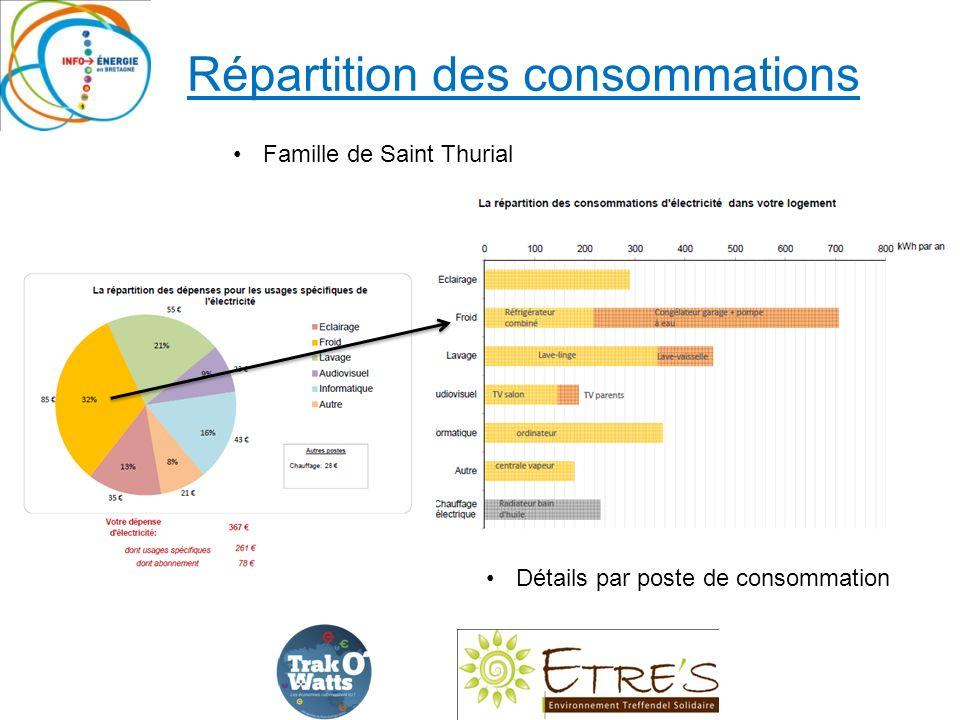 Répartition des consommations Détails par poste de consommation Famille de Saint Thurial
