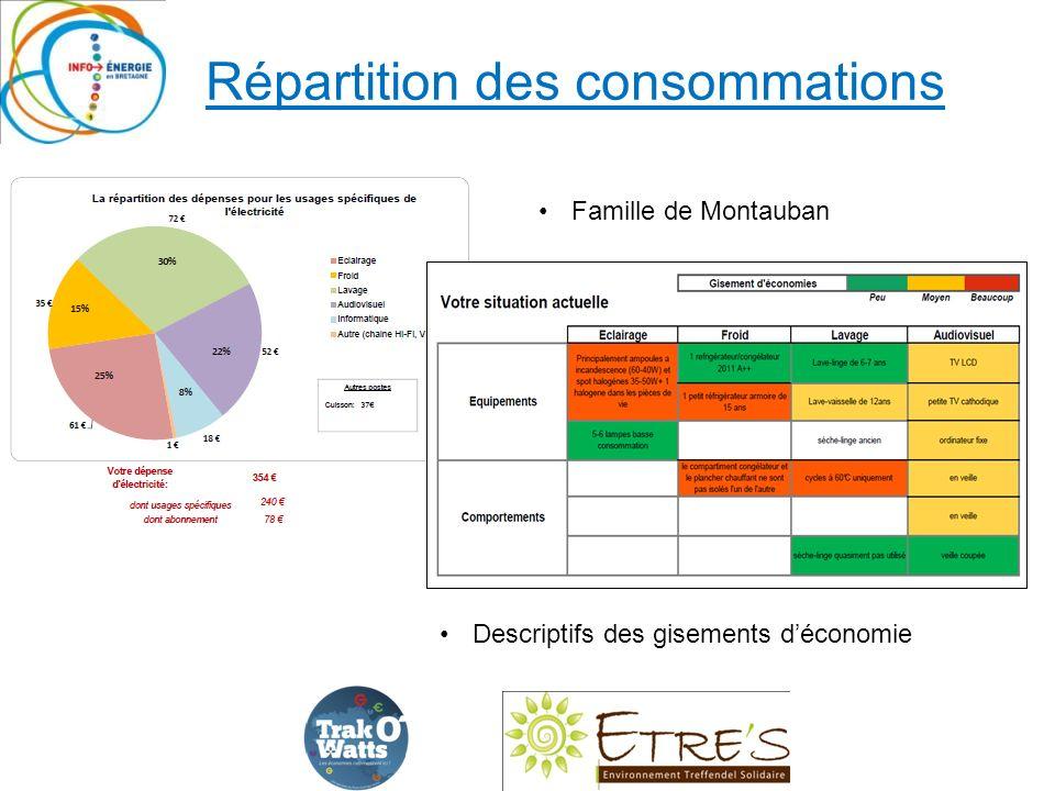 Répartition des consommations Descriptifs des gisements déconomie Famille de Montauban