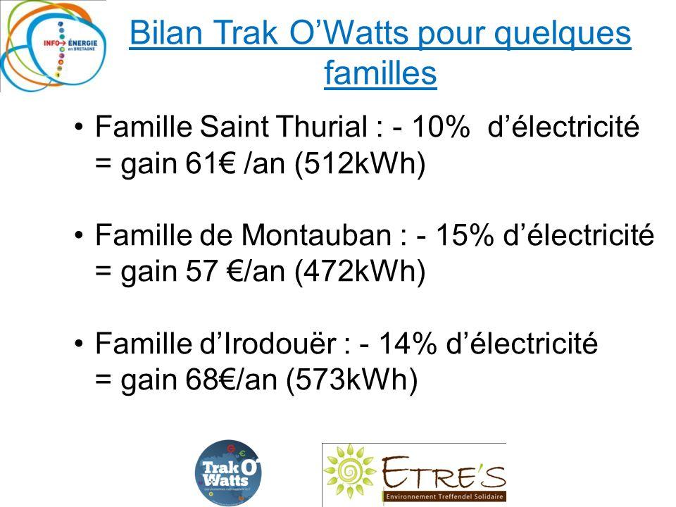 Bilan Trak OWatts pour quelques familles Famille Saint Thurial : - 10% délectricité = gain 61 /an (512kWh) Famille de Montauban : - 15% délectricité = gain 57 /an (472kWh) Famille dIrodouër : - 14% délectricité = gain 68/an (573kWh)
