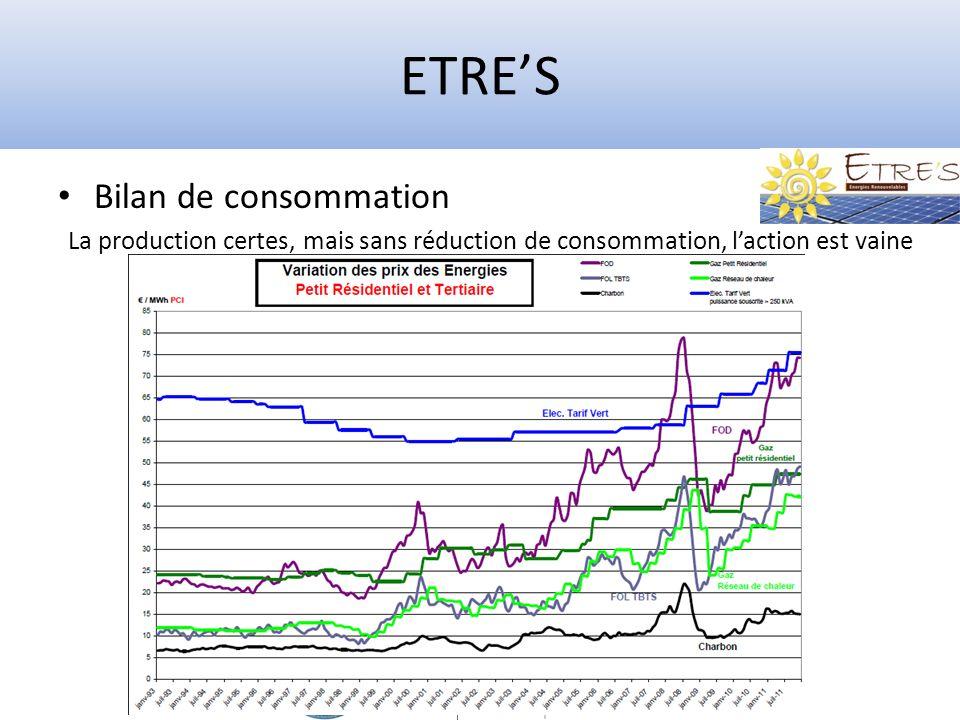 ETRES Bilan de consommation La production certes, mais sans réduction de consommation, laction est vaine