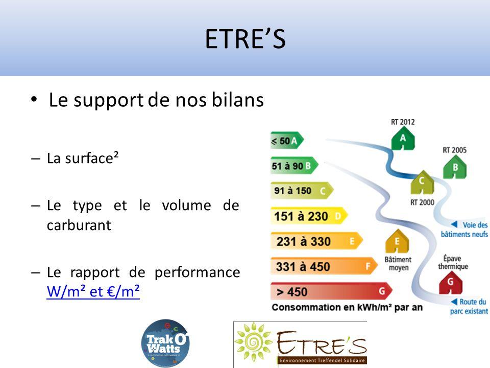 ETRES – La surface² – Le type et le volume de carburant – Le rapport de performance W/m² et /m² W/m² et /m² Le support de nos bilans