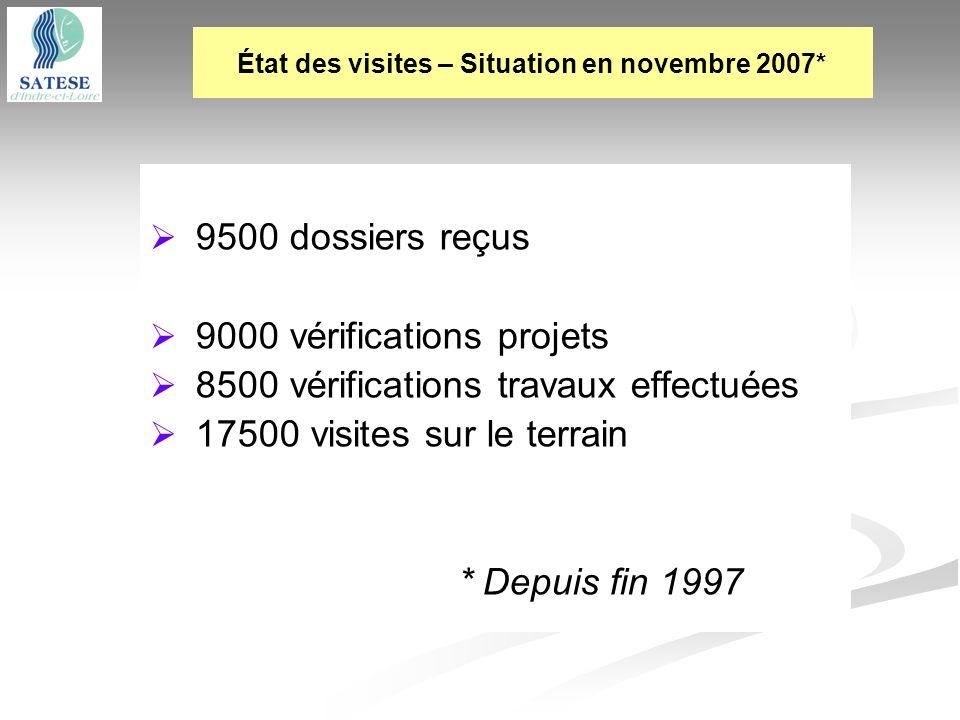 9500 dossiers reçus 9000 vérifications projets 8500 vérifications travaux effectuées 17500 visites sur le terrain * Depuis fin 1997 État des visites –