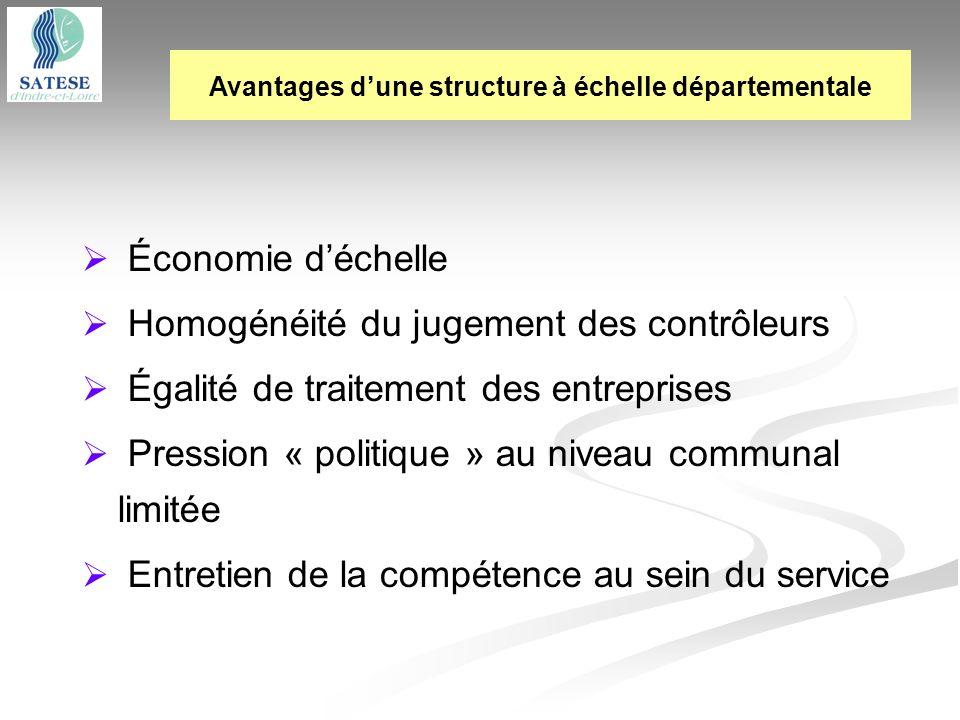 Économie déchelle Homogénéité du jugement des contrôleurs Égalité de traitement des entreprises Pression « politique » au niveau communal limitée Entr