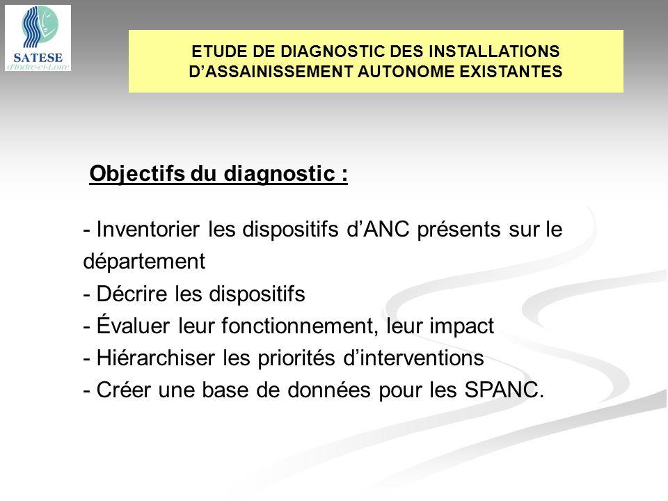 Objectifs du diagnostic : - Inventorier les dispositifs dANC présents sur le département - Décrire les dispositifs - Évaluer leur fonctionnement, leur