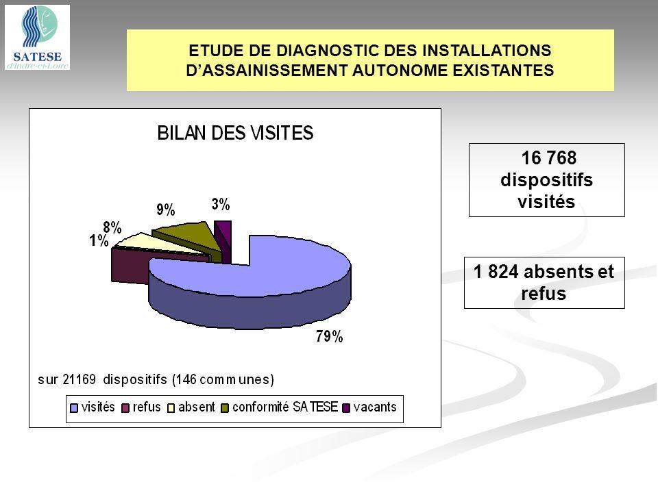 ETUDE DE DIAGNOSTIC DES INSTALLATIONS DASSAINISSEMENT AUTONOME EXISTANTES 16 768 dispositifs visités 1 824 absents et refus