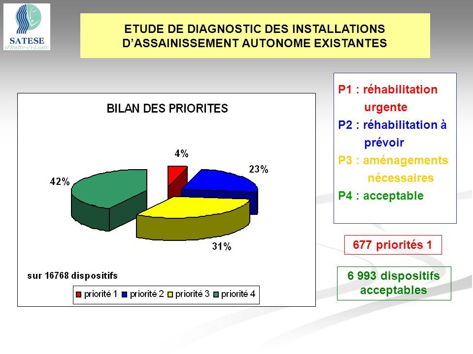 ETUDE DE DIAGNOSTIC DES INSTALLATIONS DASSAINISSEMENT AUTONOME EXISTANTES 677 priorités 1 6 993 dispositifs acceptables P1 : réhabilitation urgente P2