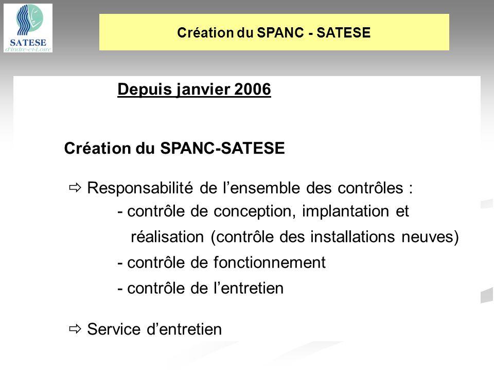 Depuis janvier 2006 Création du SPANC-SATESE Responsabilité de lensemble des contrôles : - contrôle de conception, implantation et réalisation (contrô