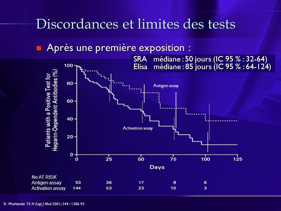 Discordances et limites des tests Après une première exposition : Après une première exposition : SRA médiane : 50 jours (IC 95 % : 32-64) Elisa média