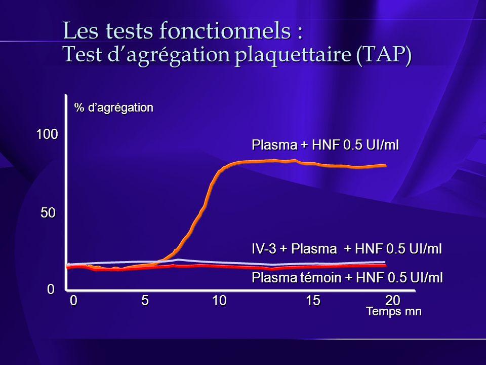Les tests fonctionnels : Test dagrégation plaquettaire (TAP) Plasma + HNF 0.5 UI/ml IV-3 + Plasma + HNF 0.5 UI/ml Plasma témoin + HNF 0.5 UI/ml Temps