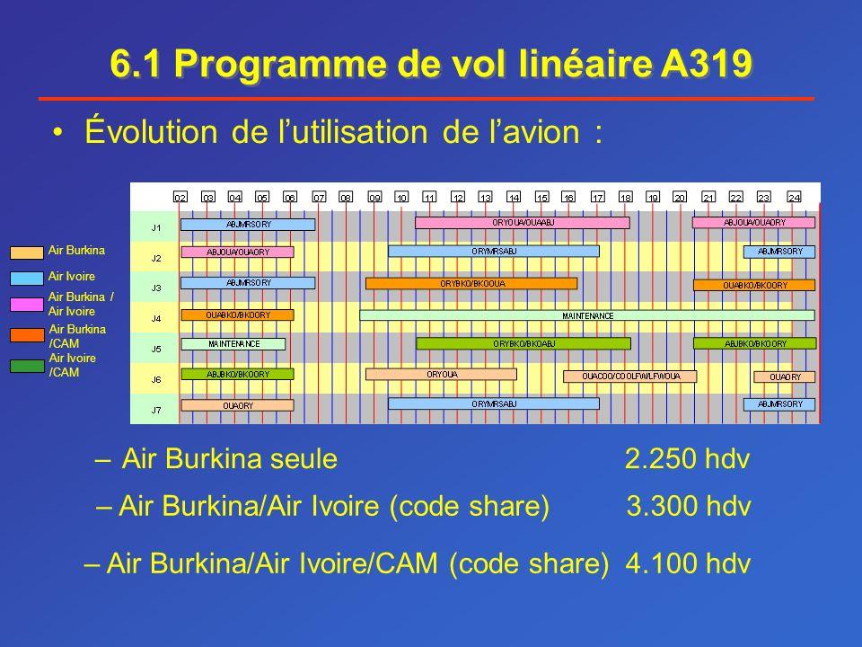 6.1 Programme de vol linéaire A319 Évolution de lutilisation de lavion : –Air Burkina seule 2.250 hdv Air Burkina – Air Burkina/Air Ivoire (code share) 3.300 hdv Air Ivoire Air Burkina / Air Ivoire – Air Burkina/Air Ivoire/CAM (code share) 4.100 hdv Air Ivoire /CAM Air Burkina /CAM
