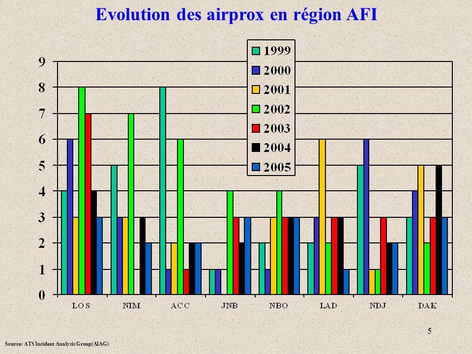 5 Evolution des airprox en région AFI Source: ATS Incident Analysis Group(AIAG)