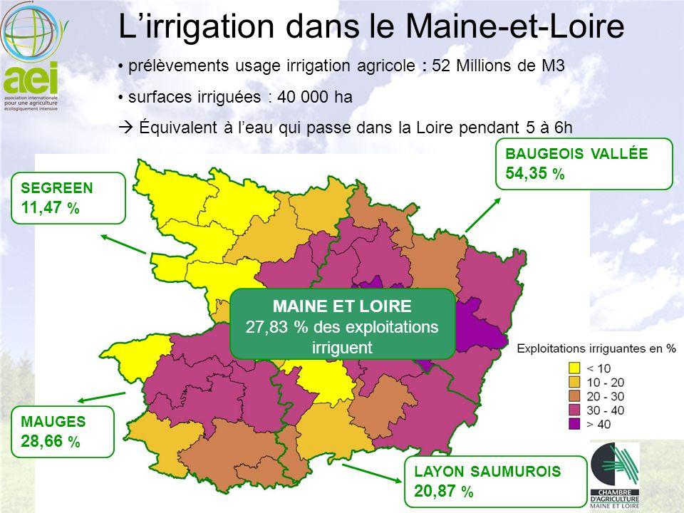 Lirrigation dans le Maine-et-Loire SEGREEN 11,47 % BAUGEOIS VALLÉE 54,35 % LAYON SAUMUROIS 20,87 % MAUGES 28,66 % MAINE ET LOIRE 27,83 % des exploitat