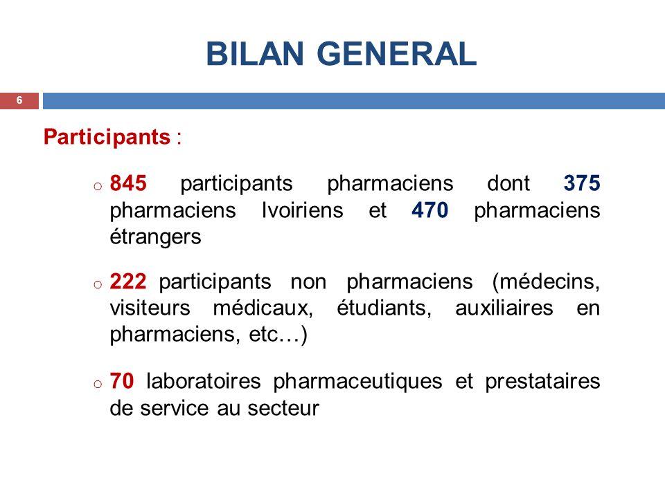 BILAN GENERAL Participants : o 845 participants pharmaciens dont 375 pharmaciens Ivoiriens et 470 pharmaciens étrangers o 222 participants non pharmac