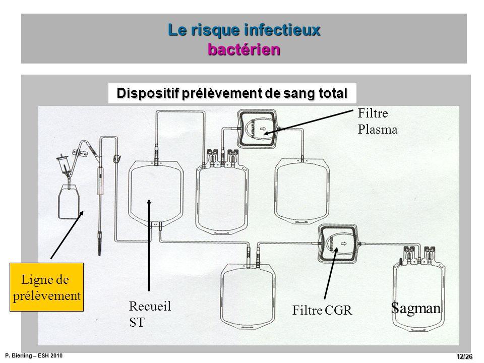 P. Bierling – ESH 2010 12/26 Le risque infectieux bactérien Ligne de prélèvement Recueil ST Filtre Plasma Filtre CGR Sagman Dispositif prélèvement de