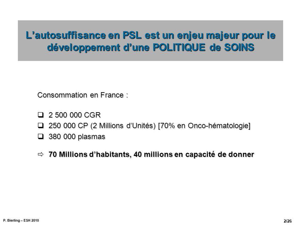 P. Bierling – ESH 2010 2/26 Consommation en France : 2 500 000 CGR 2 500 000 CGR 250 000 CP (2 Millions dUnités) [70% en Onco-hématologie] 250 000 CP