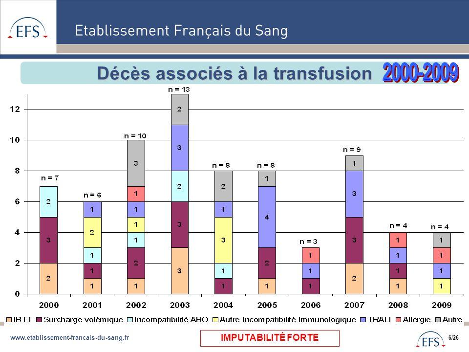 www.etablissement-francais-du-sang.fr 6/26 Décès associés à la transfusion IMPUTABILITÉ FORTE
