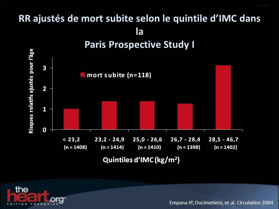 Empana JP, Ducimetiere, et al. Circulation 2004 (n = 1408)(n = 1414)(n = 1410)(n = 1398)(n = 1402) Quintiles dIMC (kg/m 2 ) RR ajustés de mort subite