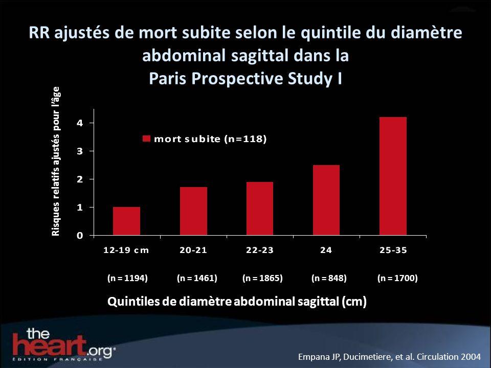 Empana JP, Ducimetiere, et al. Circulation 2004 RR ajustés de mort subite selon le quintile du diamètre abdominal sagittal dans la Paris Prospective S