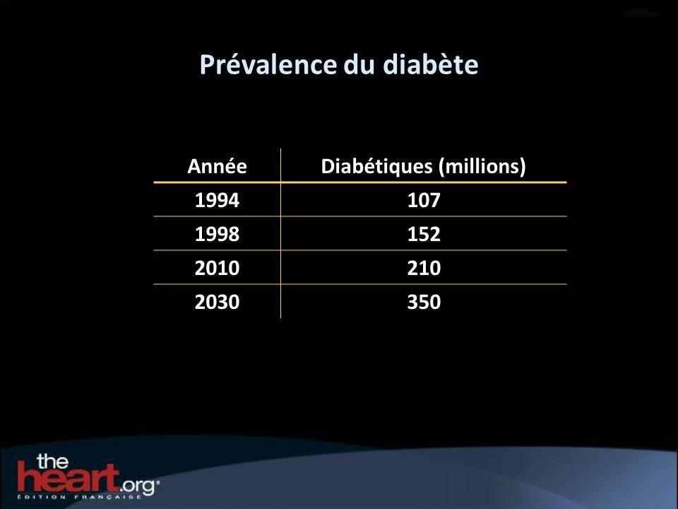 Prévalence du diabète AnnéeDiabétiques (millions) 1994107 1998152 2010210 2030350
