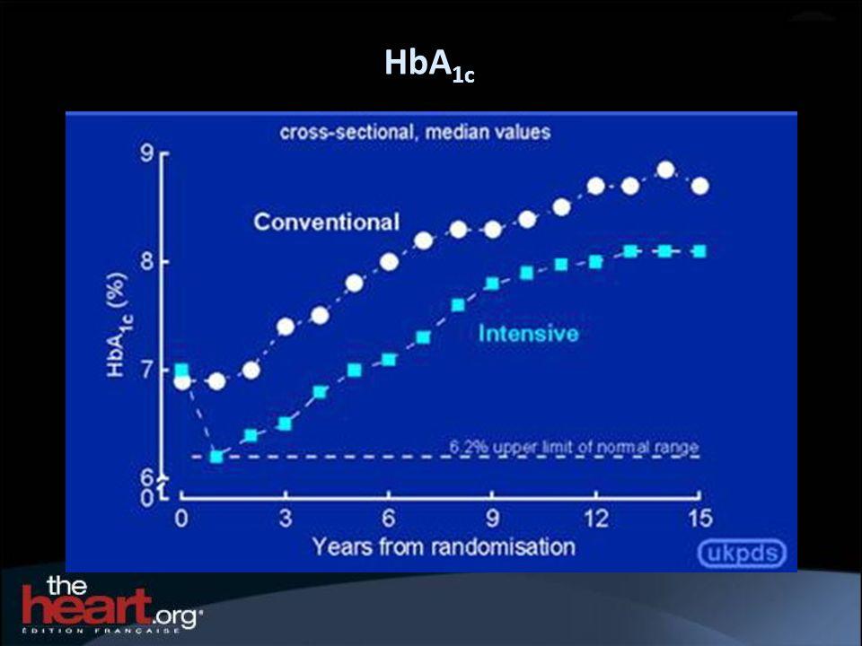 HbA 1c