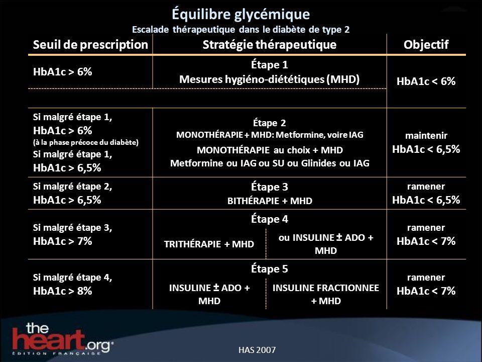 Équilibre glycémique HAS 2007 Seuil de prescriptionStratégie thérapeutiqueObjectif HbA1c > 6% Étape 1 Mesures hygiéno-diététiques (MHD) HbA1c < 6% Si